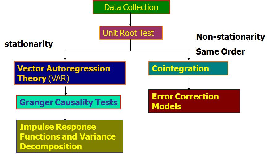 regression testing research papers This paper surveys each area of minimisation, selection and prioritisation technique and discusses open problems and potential directions for future research 1 introduction regression testing is performed when changes are made to existing software the purpose of regression testing is to provide confidence that the.