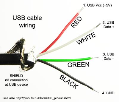 Ficha y cables USB por dentro, como son?