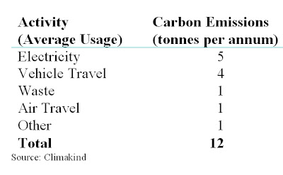 Personally Controllable Carbon Emissions - Carbon Footprint