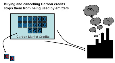 Carbon Emission Credits - a better carbon offset