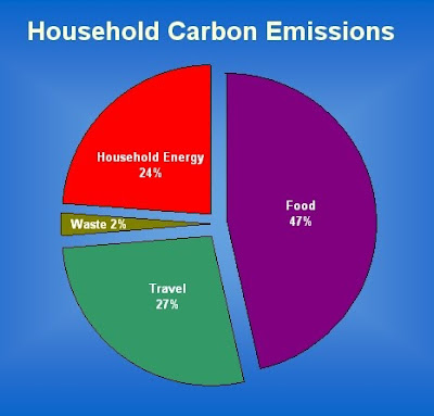 Household carbon emissions per activity shows food is the largest contributor