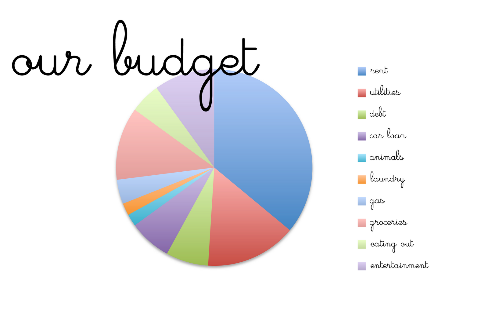 Family budget pie chart gallery free any chart examples family budget pie chart gallery free any chart examples family budget pie chart choice image free nvjuhfo Image collections