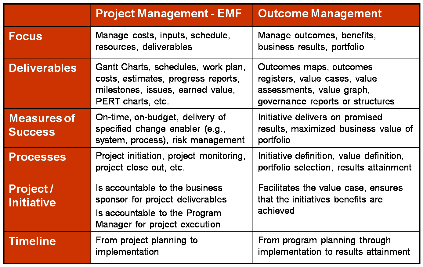 Art and science of software project management the table below attempts to point out some differences between the two and hopefully broadens your perspective on outcome management nvjuhfo Gallery
