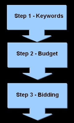 ppc bid management strategy