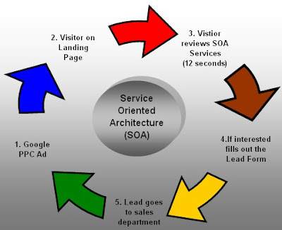 Service-oriented architecture (SOA),pay per click marketing