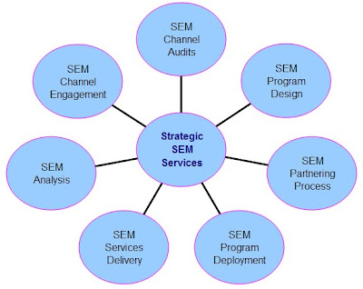 sem process,search engine marketing process,ppc ,seo