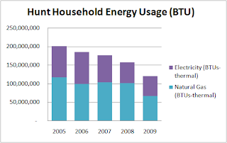 Chart 1: Overall Household Energy Use from 2005-2009