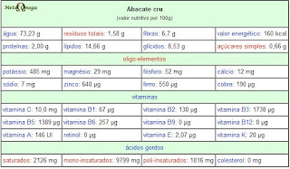 Valores Nutricionais do Abacate