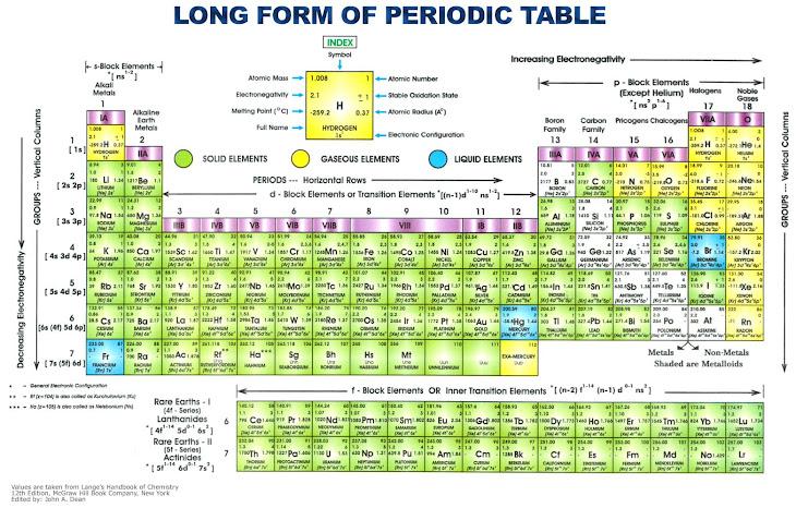 Tabel Periodik Unsur