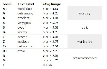 Rating System Chart