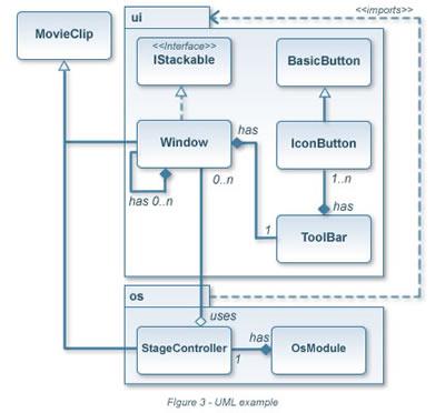Ejemplo de un Diagrama UML