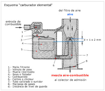 CARBURADOR ELEMENTAL