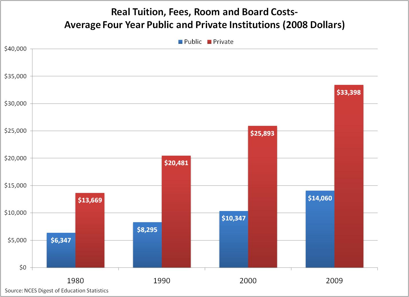 an analysis of the rising tuition fees in college In 1971 the tuition, fees, room, and board per year for a public 4-year college was $8,734 in dec 2017 dollars ($1,410 unadjusted) by 2016 the cost had risen to $20,967 per year in dec 2017 dollars ($20,150 unadjusted), a 1401% increase.