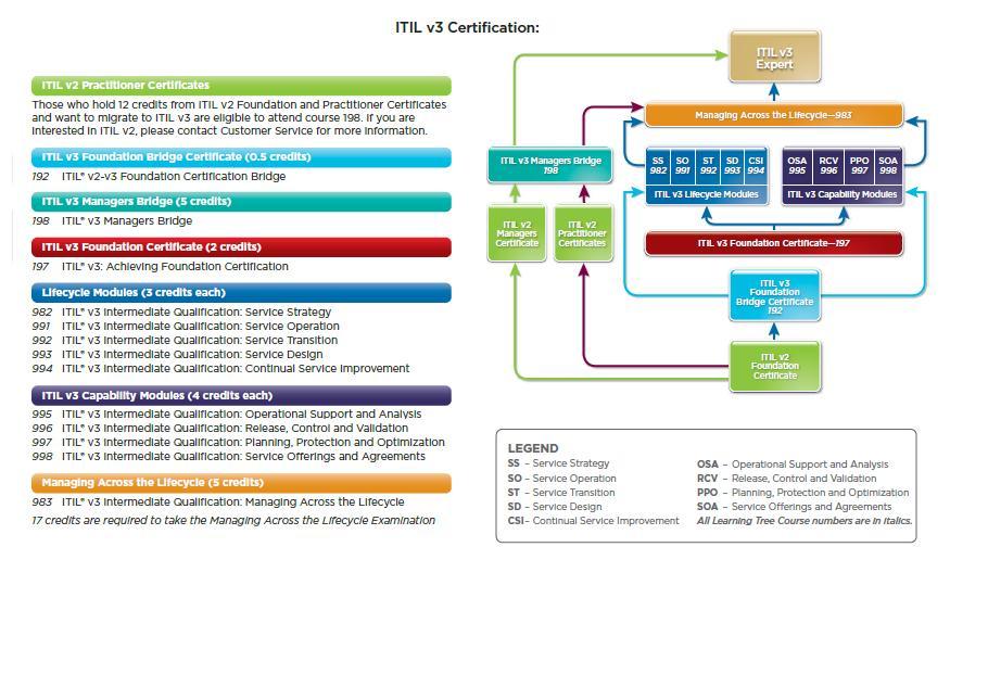 Itil V3 Chart Itil Information
