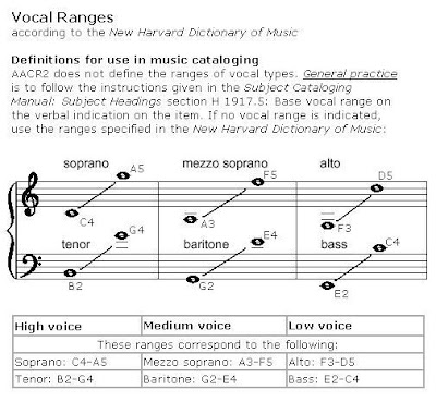 how to raise vocal range