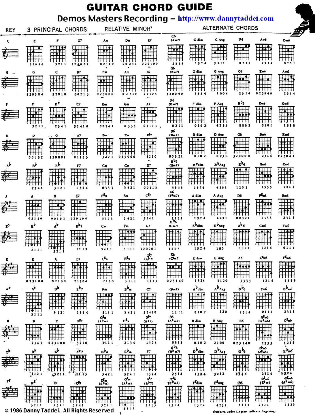 Welcome Guitar Chord Guide By Danny Taddei 1986