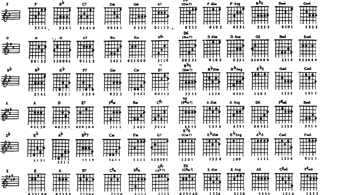 Welcome: Guitar Chord Guide ~ by Danny Taddei 1986