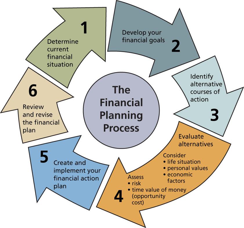 financial part of a business plan