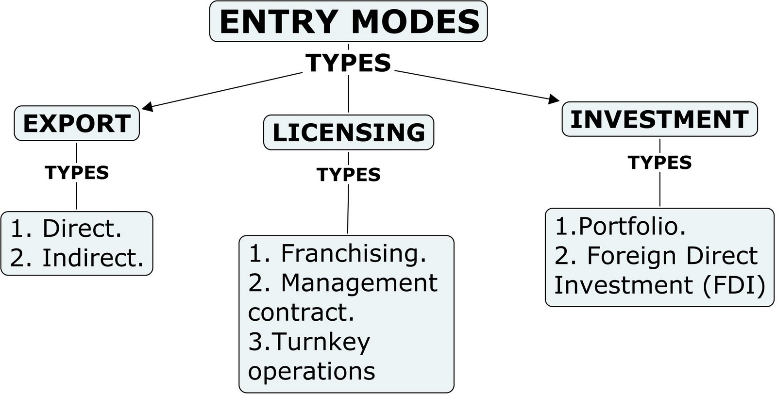 entyry modes for mnc in international Mode enables the mnc to exert the most control in decision-making technology risk is a third parameter of modal forms and decision-making this concept can be defined as the potential that a firm's applied knowledge (tangible and/or  selecting international modes of entry and expansion.
