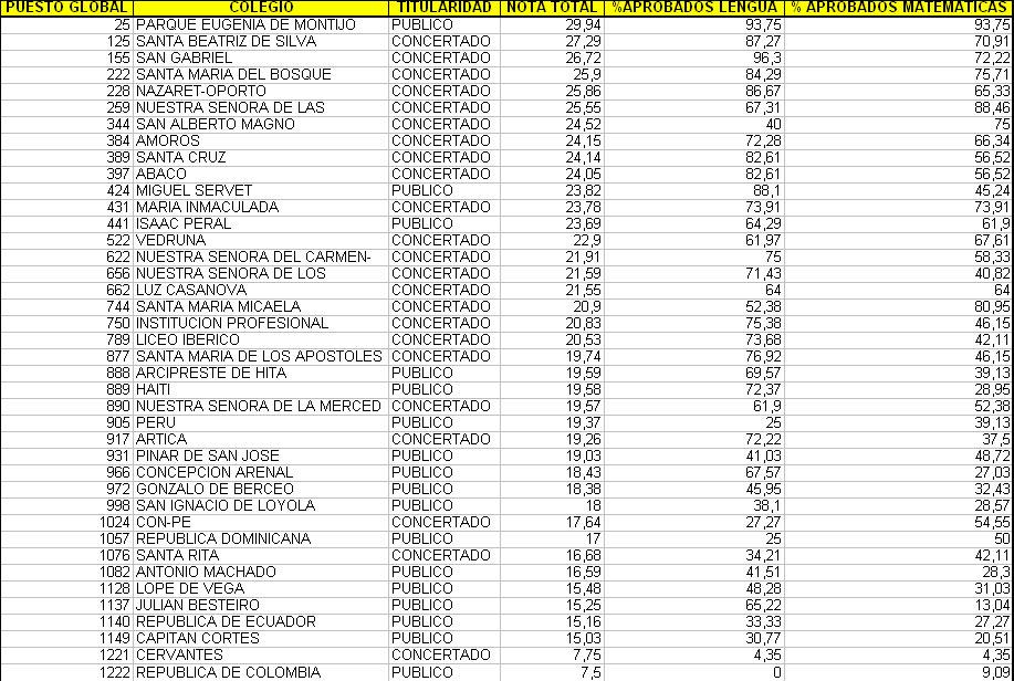 Mejores colegios en carabanchel colegios en madrid - Colegio escolapias madrid ...