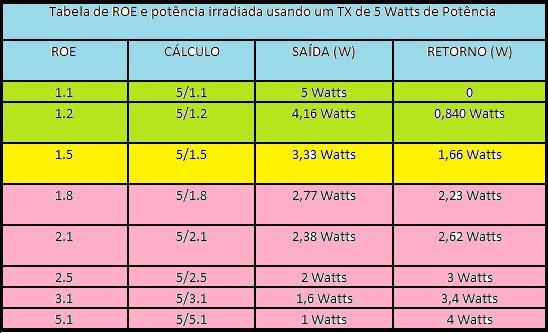 CÁLCULO DE PERDA DE POTÊNCIA X ROE (MÉDIA) e CLICANDO NA IMAGEM O SITE PARA CALCULO DE PERDA/CABO .