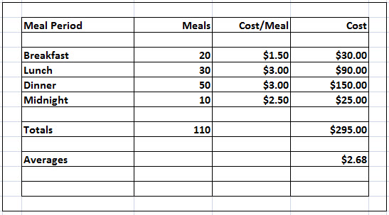 Calculating average food cost for multiple meal periods