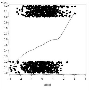 Example 7.3: Simple jittered scatterplot with smoother for dichotomous outcomes with continuous predictors