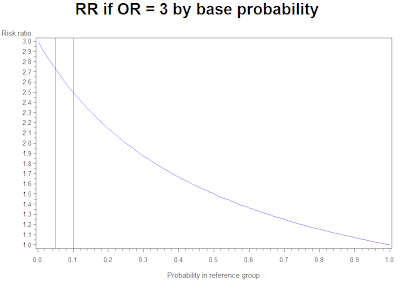 Example 8.29: Risk ratios and odds ratios