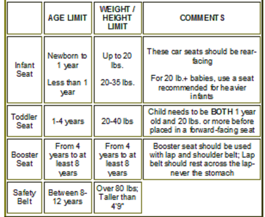 Car Seat Safety Guidelines Movujape98 Over Blog Com
