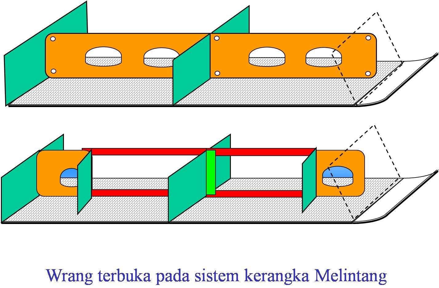 Pengertian dasar berganda double bottom dan lunas kapal sistem konstruksi kerangka melintang ccuart Images