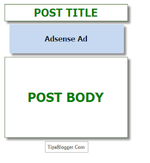 Show Adsense Below Post Title in Blogger!