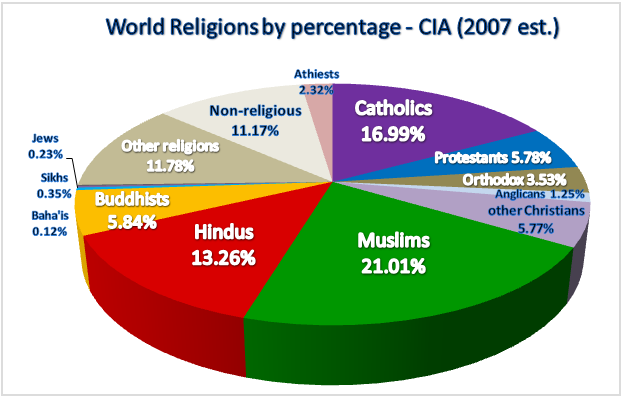 A majority, by far, of world religions believe that God requires blood to