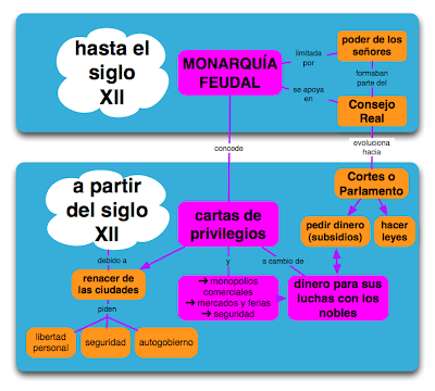 monarquias feudales