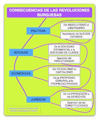 consecuencias revoluciones burguesas