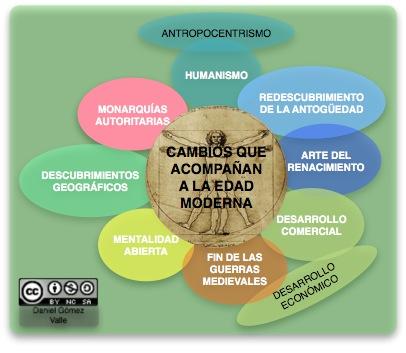 Ciencias sociales h a esquemas que podemos utilizar para for Origen de las oficinas