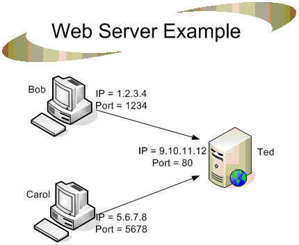 internet web servers and html essay The web is simply defined as the universe of global network-accessible  information it is an  no further resources being available at cern, the internet  community  at large was  an early metric of web growth was the load on the  first web server  html, which was intended to be the warp and weft of a  hypertext tapestry.