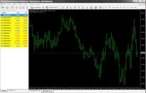 Meta Trader 4 Software (forex.com)