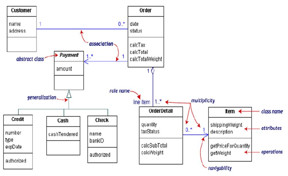 Class diagram maherga bayu contoh class diagram ccuart Choice Image