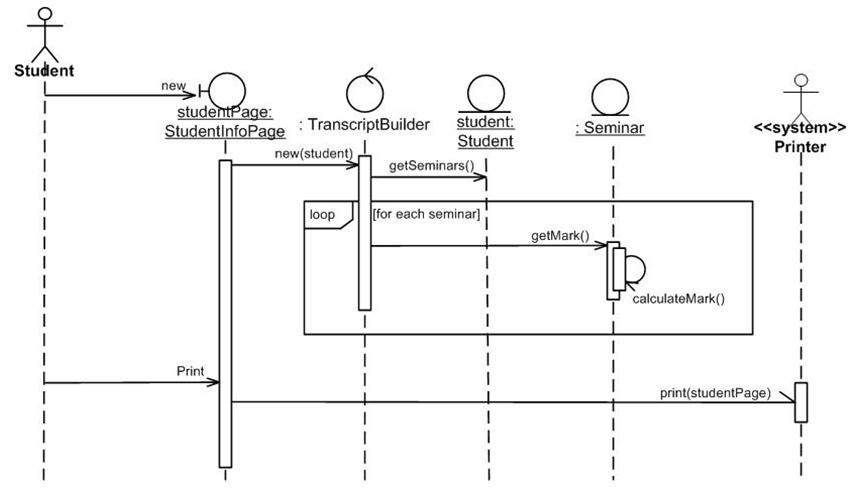Sequence diagram maherga bayu ccuart Image collections