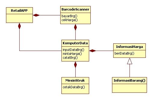 Oop universitas al azhar indonesia class diagram ccuart Gallery