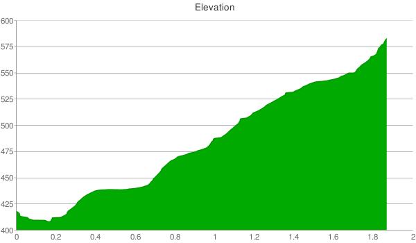 [northridgetrail_elevation]
