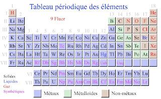 Ressources pour les profs tableau p riodique interactif for S tableau periodique