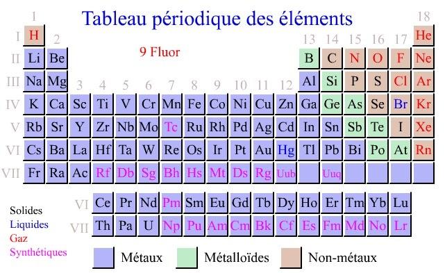 Ressources pour les profs tableau p riodique interactif for W tableau periodique