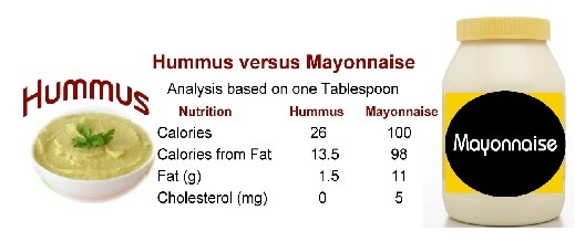 <p>If you use one Tablespoon of Hummus, instead of one Tablespoon of Mayonnaise  You will save 74 calories!</p>