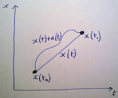 Physical Thought: Lagrangian Mechanics: From the Principle of ...