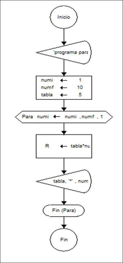Recuperacion segunda entrada un diagrama de flujo de datos dfd por sus siglas de espaol e ingles es una representacin grfica para la maceta del flujo a travs de un sistema de ccuart Gallery