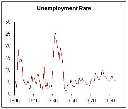 Causes of the Great Depression by Doreth H The Great Depression Unemployment Graphs
