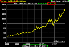 Gold 10-Year Up-Trend: Up + 410%
