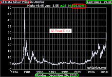 Silver Chart - 37-Yr - Up 635%