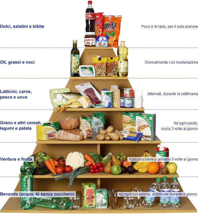 Top Ciao bambini: La piramide alimentare Da stampare per imparare SE02